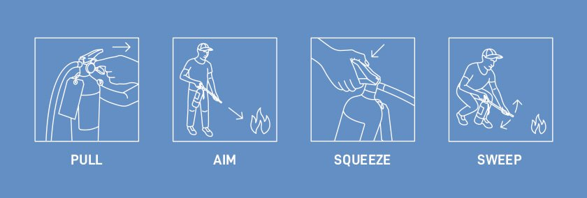 PASS - Pull, Aim, Squeeze, Sweep