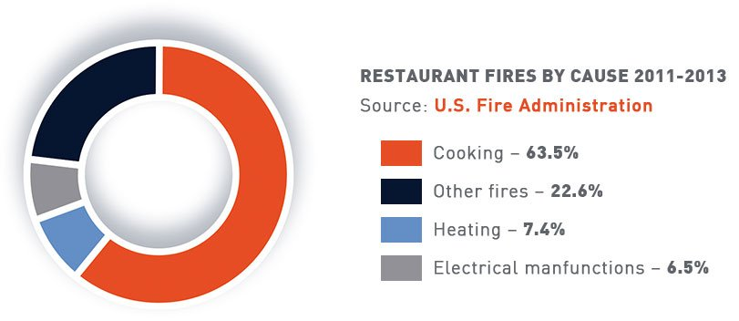 chart_restaurant_fires_by_cause